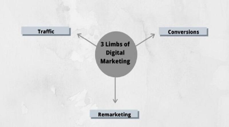 Digital Marketing in 2021: A Holistic Strategy You've Never Heard Before